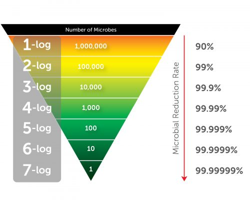 Percentage-of-Microbial-Reduction-Pyramid